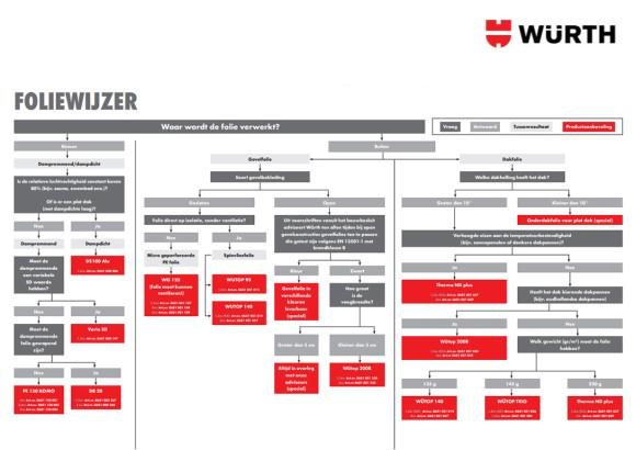 Lucht- & Winddicht bouwen: Foliewijzer